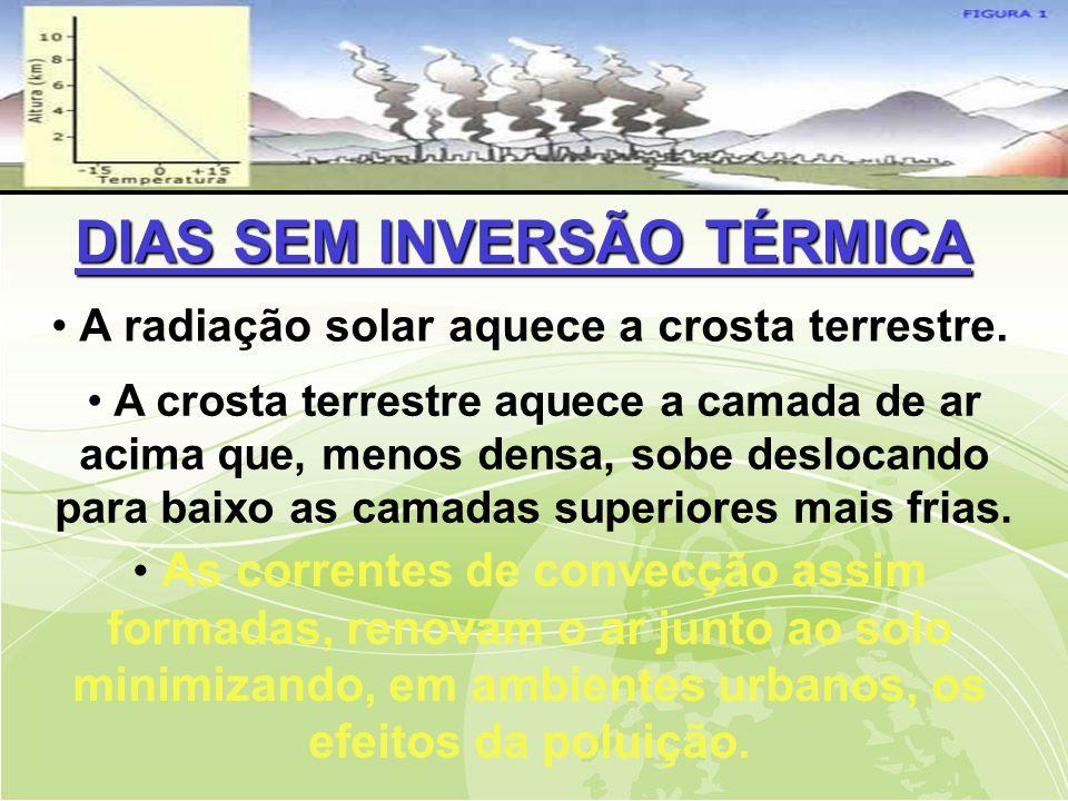 DIAS SEM INVERSÃO TÉRMICA • A radiação solar aquece a crosta terrestre.