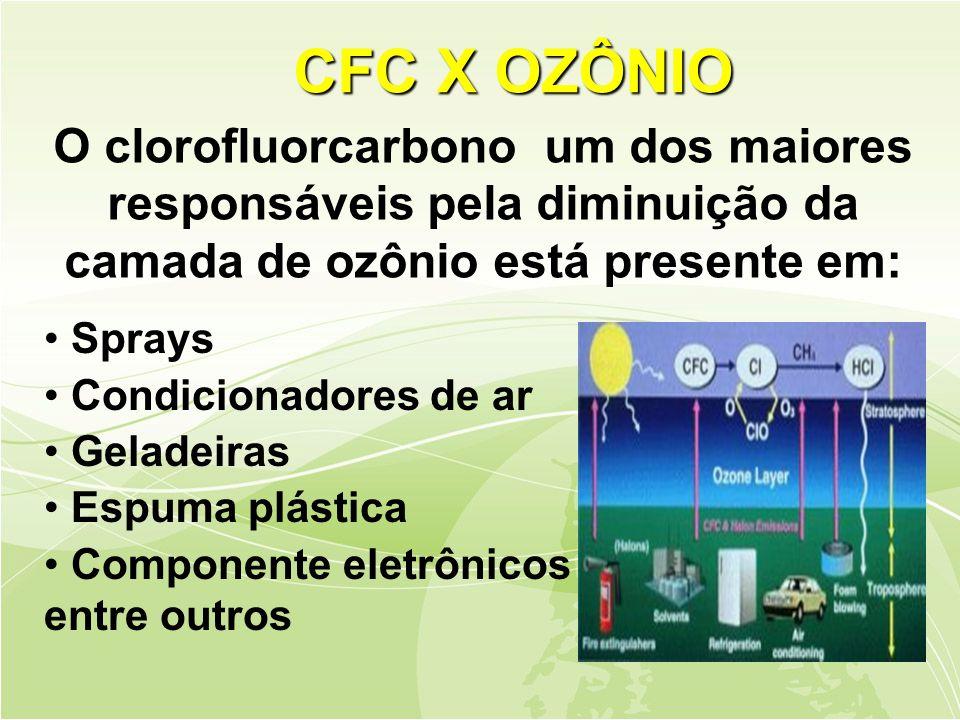 O clorofluorcarbono um dos maiores responsáveis pela diminuição da camada de ozônio está presente em: • Sprays • Condicionadores de ar • Geladeiras • Espuma plástica • Componente eletrônicos entre outros CFC X OZÔNIO