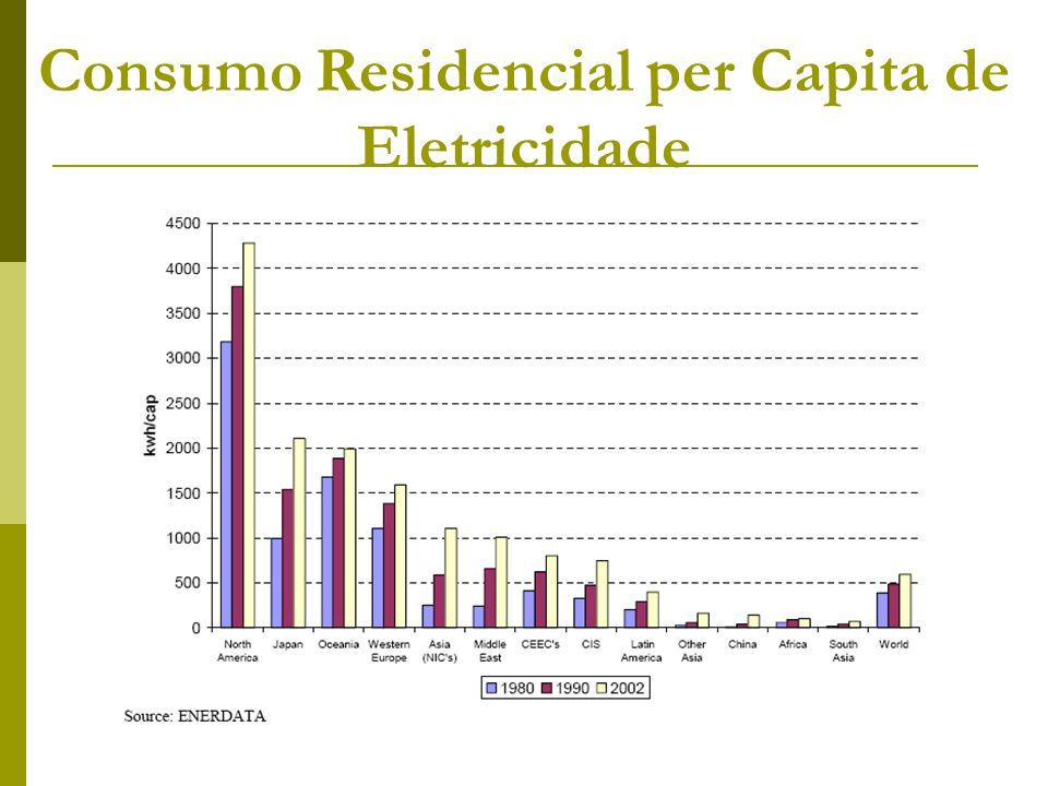 Consumo Residencial per Capita de Eletricidade