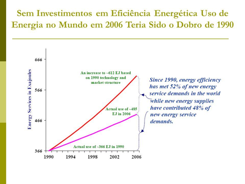 Sem Investimentos em Eficiência Energética Uso de Energia no Mundo em 2006 Teria Sido o Dobro de 1990