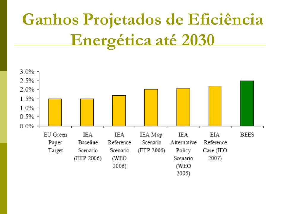 Ganhos Projetados de Eficiência Energética até 2030
