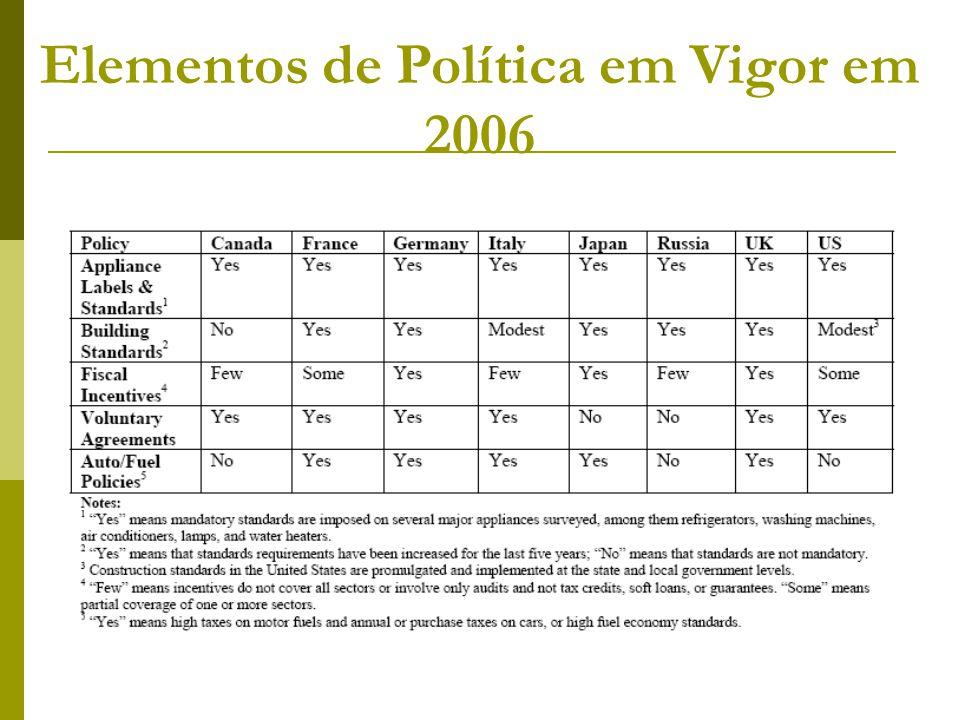 Elementos de Política em Vigor em 2006