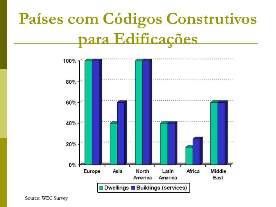 Países com Códigos Construtivos para Edificações