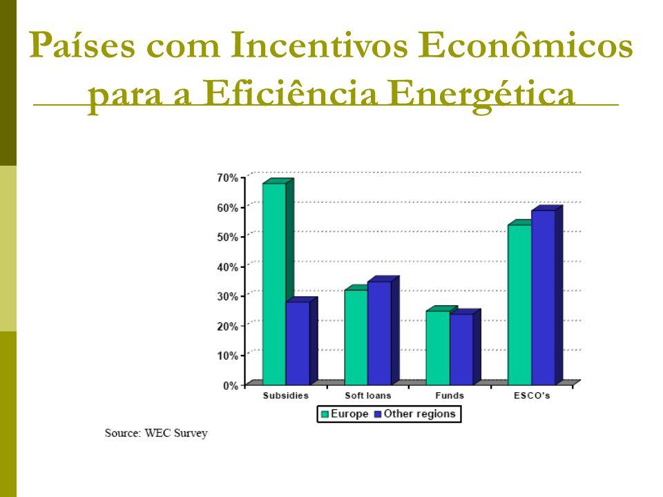 Países com Incentivos Econômicos para a Eficiência Energética