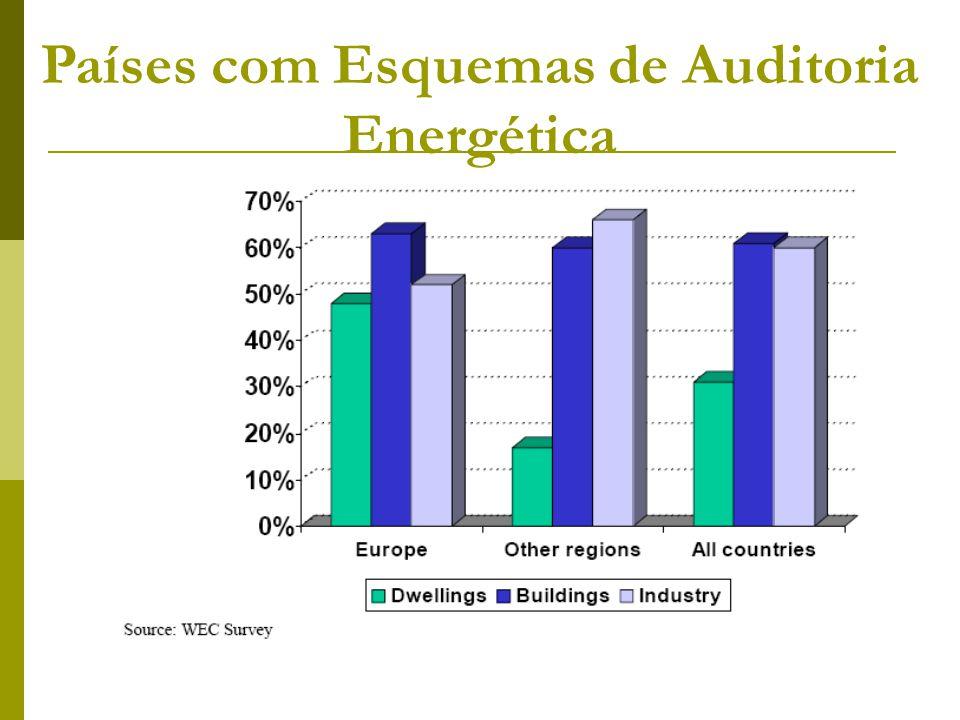 Países com Esquemas de Auditoria Energética