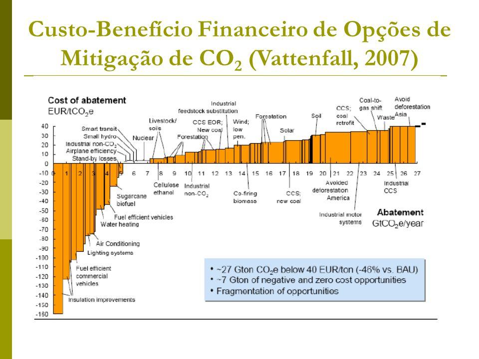 Custo-Benefício Financeiro de Opções de Mitigação de CO 2 (Vattenfall, 2007)