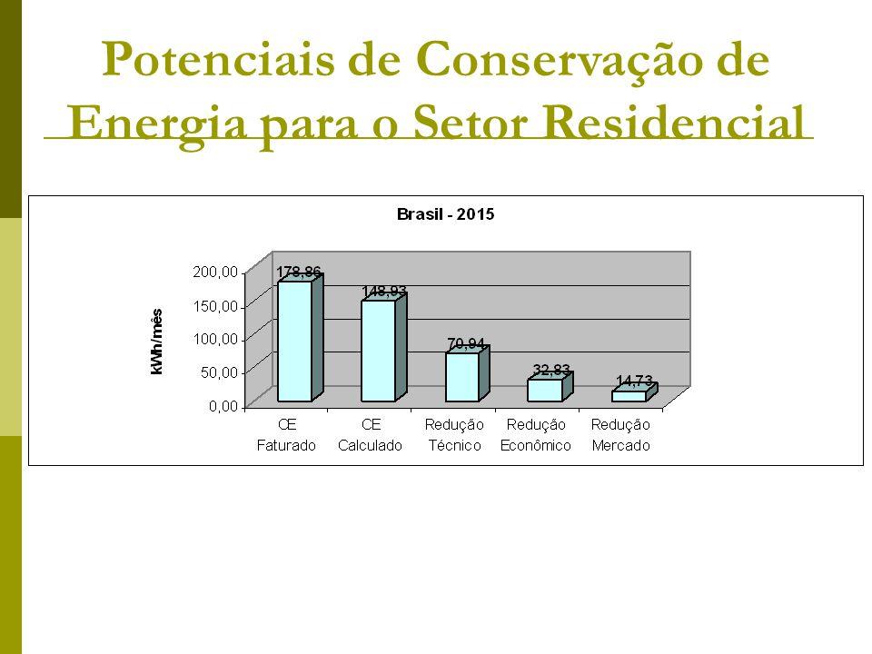 Potenciais de Conservação de Energia para o Setor Residencial