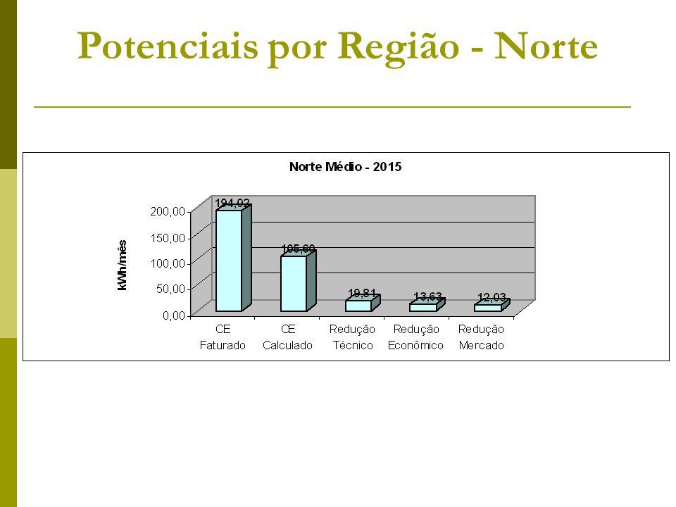 Potenciais por Região - Norte