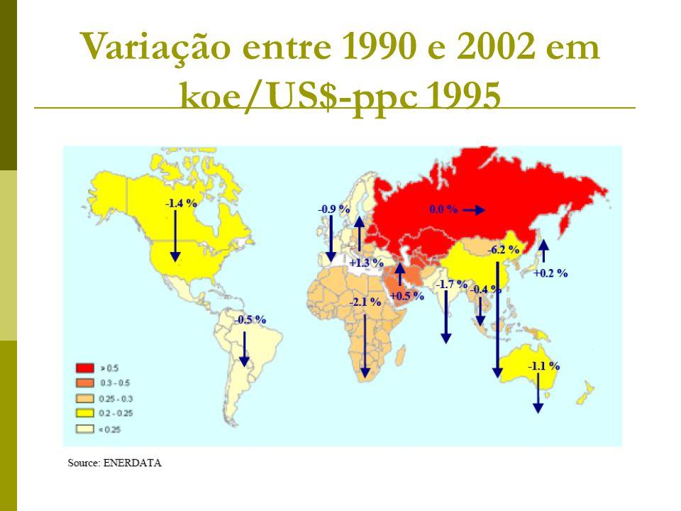 Variação entre 1990 e 2002 em koe/US$-ppc 1995
