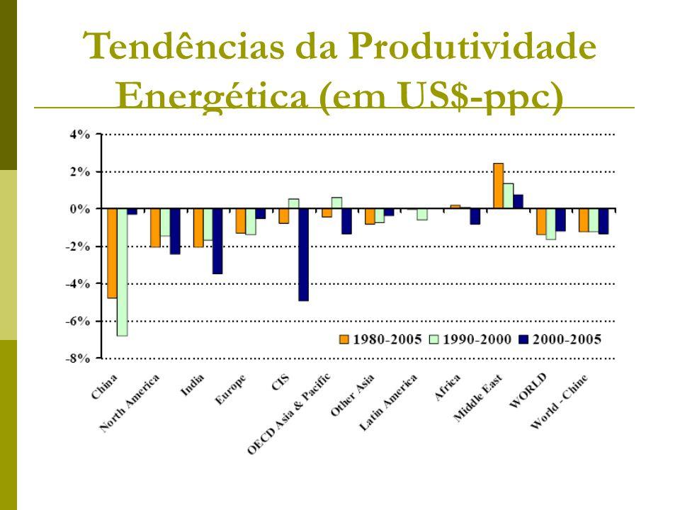 Tendências da Produtividade Energética (em US$-ppc)