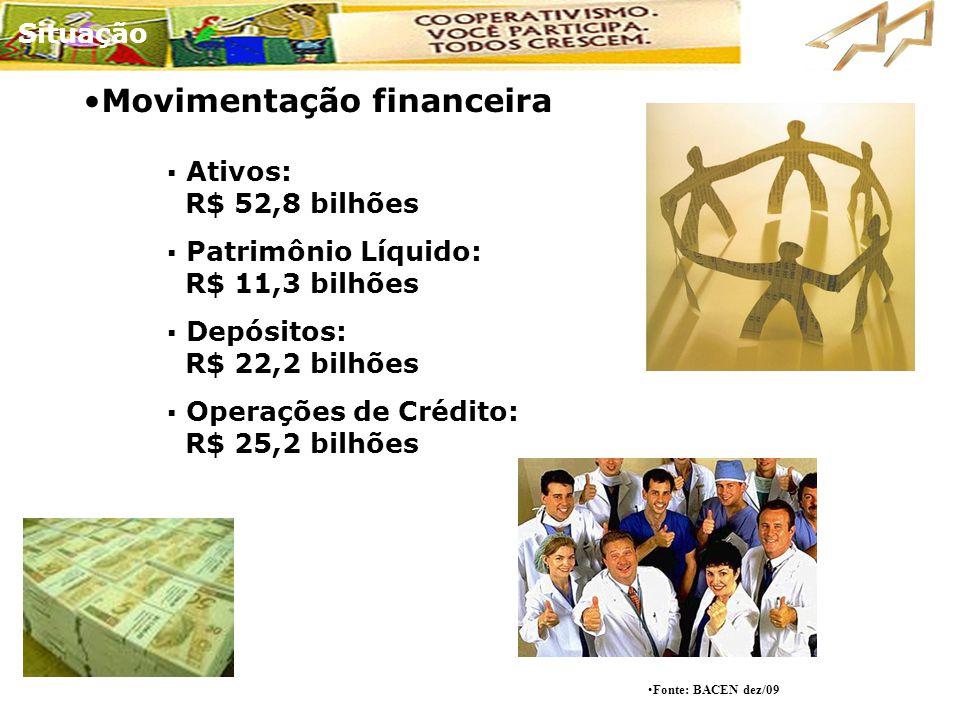  Ativos: R$ 52,8 bilhões  Patrimônio Líquido: R$ 11,3 bilhões  Depósitos: R$ 22,2 bilhões  Operações de Crédito: R$ 25,2 bilhões •Movimentação fin