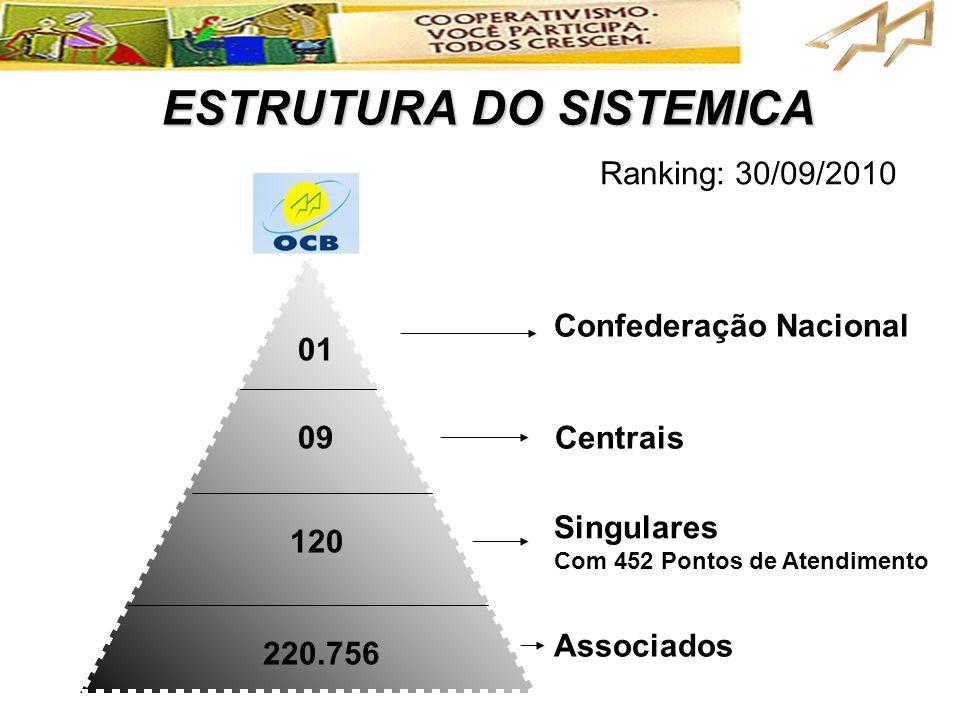 01 09 120 220.756 Confederação Nacional Centrais Singulares Com 452 Pontos de Atendimento Associados ESTRUTURA DO SISTEMICA Ranking: 30/09/2010
