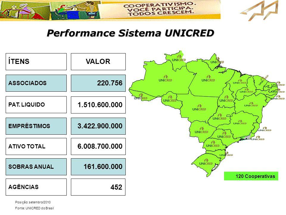 Performance Sistema UNICRED  Posicionamento de Mercado  Rentabilidade Posição: setembro/2010 Fonte: UNICRED do Brasil ASSOCIADOS AGÊNCIAS SOBRAS ANU
