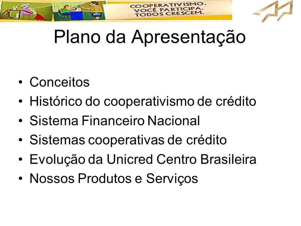 Plano da Apresentação •Conceitos •Histórico do cooperativismo de crédito •Sistema Financeiro Nacional •Sistemas cooperativas de crédito •Evolução da U