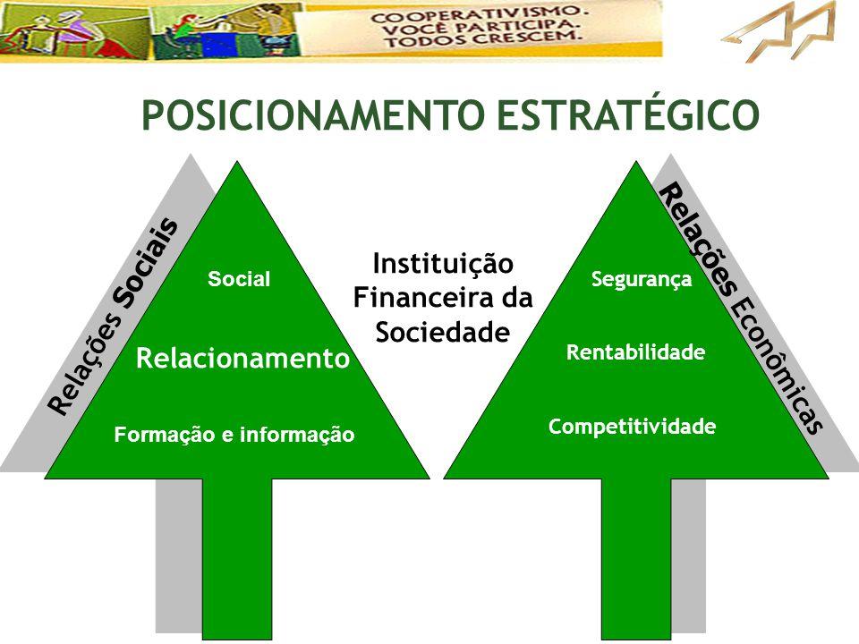 Relações Sociais Relacionamento Competitividade Segurança Rentabilidade Instituição Financeira da Sociedade Relações Econômicas POSICIONAMENTO ESTRATÉ