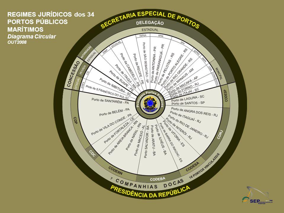 REGIMES JURÍDICOS dos 34 PORTOS PÚBLICOS MARÍTIMOS Diagrama Circular OUT2008