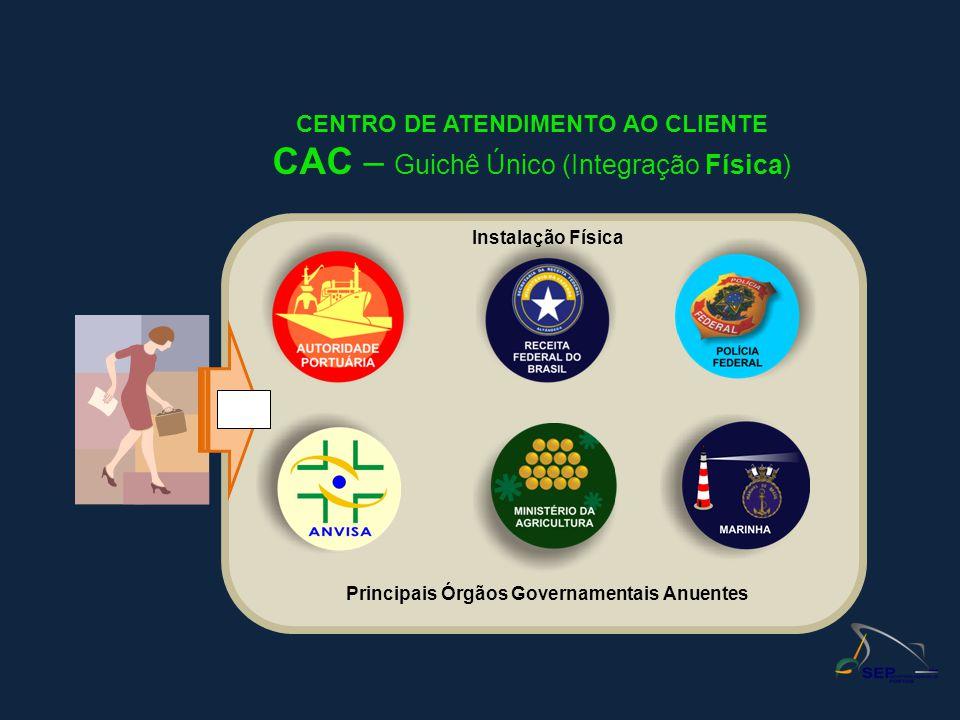 CENTRO DE ATENDIMENTO AO CLIENTE CAC – Guichê Único (Integração Física) Instalação Física Principais Órgãos Governamentais Anuentes