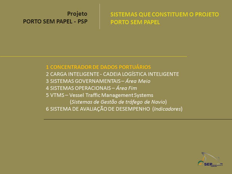 1 CONCENTRADOR DE DADOS PORTUÁRIOS 2 CARGA INTELIGENTE - CADEIA LOGÍSTICA INTELIGENTE 3 SISTEMAS GOVERNAMENTAIS – Área Meio 4 SISTEMAS OPERACIONAIS –