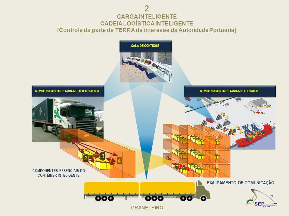 2 CARGA INTELIGENTE CADEIA LOGÍSTICA INTELIGENTE (Controle da parte de TERRA de interesse da Autoridade Portuária) GRANELEIRO EQUIPAMENTO DE COMUNICAÇ