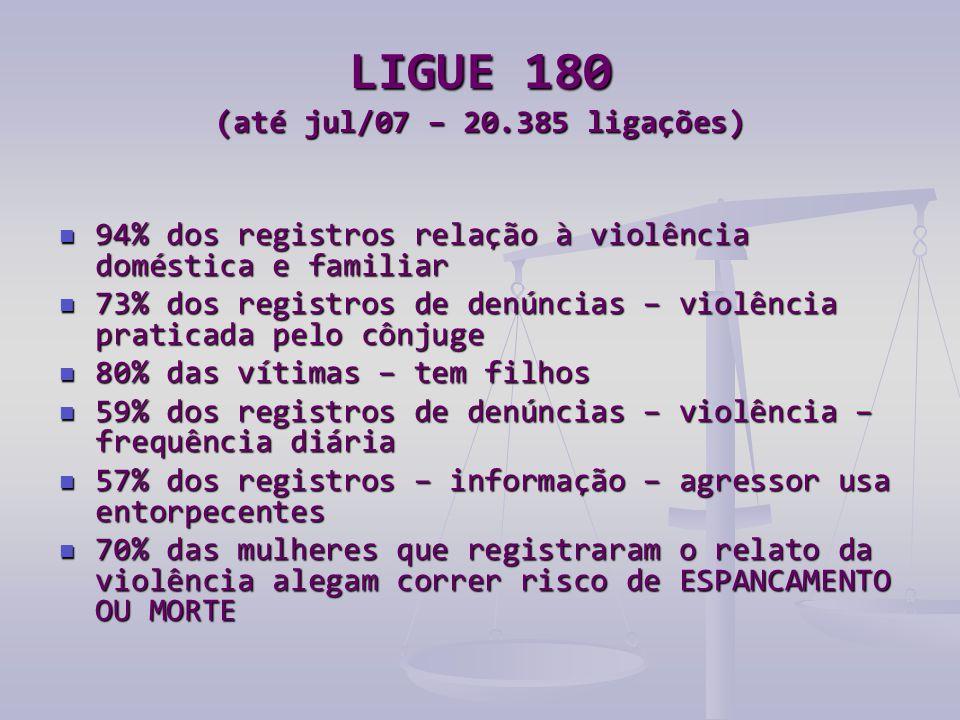 LIGUE 180 (até jul/07 – 20.385 ligações)  94% dos registros relação à violência doméstica e familiar  73% dos registros de denúncias – violência pra