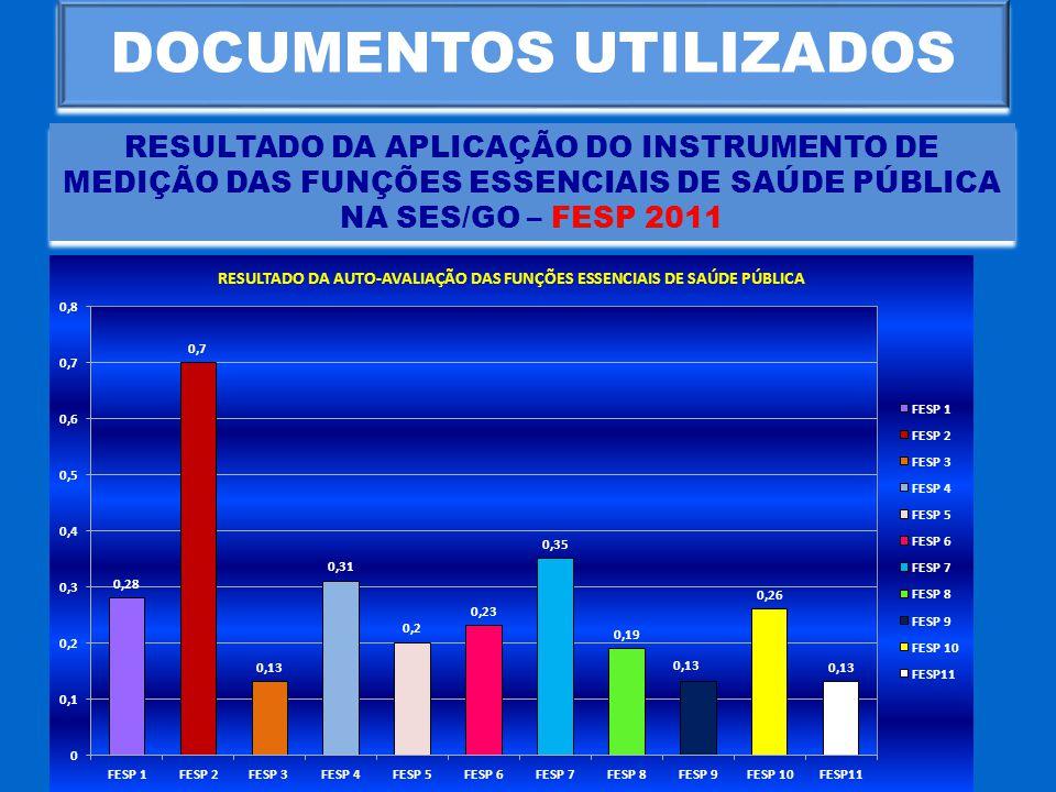 DOCUMENTOS UTILIZADOS RESULTADO DA APLICAÇÃO DO INSTRUMENTO DE MEDIÇÃO DAS FUNÇÕES ESSENCIAIS DE SAÚDE PÚBLICA NA SES/GO – FESP 2011