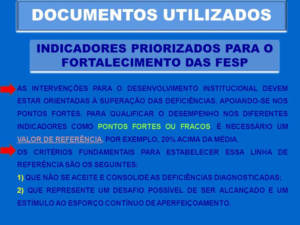 DOCUMENTOS UTILIZADOS INDICADORES PRIORIZADOS PARA O FORTALECIMENTO DAS FESP AS INTERVENÇÕES PARA O DESENVOLVIMENTO INSTITUCIONAL DEVEM ESTAR ORIENTAD