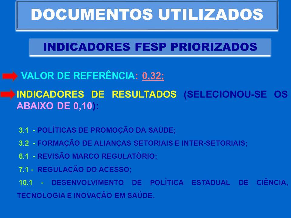 DOCUMENTOS UTILIZADOS INDICADORES FESP PRIORIZADOS INDICADORES DE RESULTADOS (SELECIONOU-SE OS ABAIXO DE 0,10): 3.1 - POLÍTICAS DE PROMOÇÃO DA SAÚDE;
