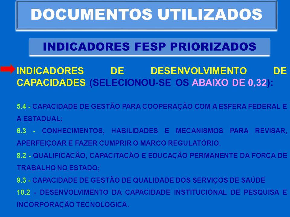 DOCUMENTOS UTILIZADOS INDICADORES FESP PRIORIZADOS INDICADORES DE DESENVOLVIMENTO DE CAPACIDADES (SELECIONOU-SE OS ABAIXO DE 0,32): 5.4 - CAPACIDADE D