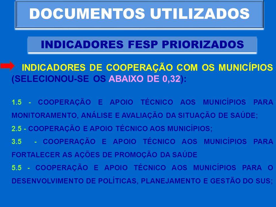 DOCUMENTOS UTILIZADOS INDICADORES FESP PRIORIZADOS INDICADORES DE COOPERAÇÃO COM OS MUNICÍPIOS (SELECIONOU-SE OS ABAIXO DE 0,32): 1.5 - COOPERAÇÃO E A
