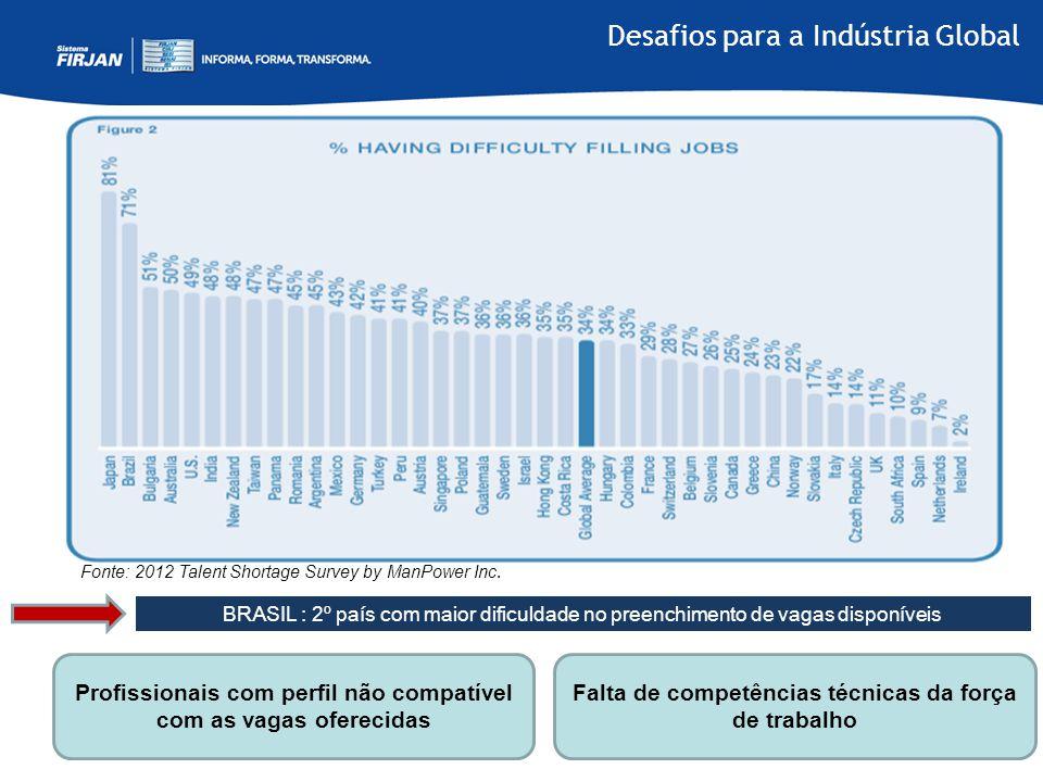 Fonte: 2012 Talent Shortage Survey by ManPower Inc. BRASIL : 2º país com maior dificuldade no preenchimento de vagas disponíveis Profissionais com per