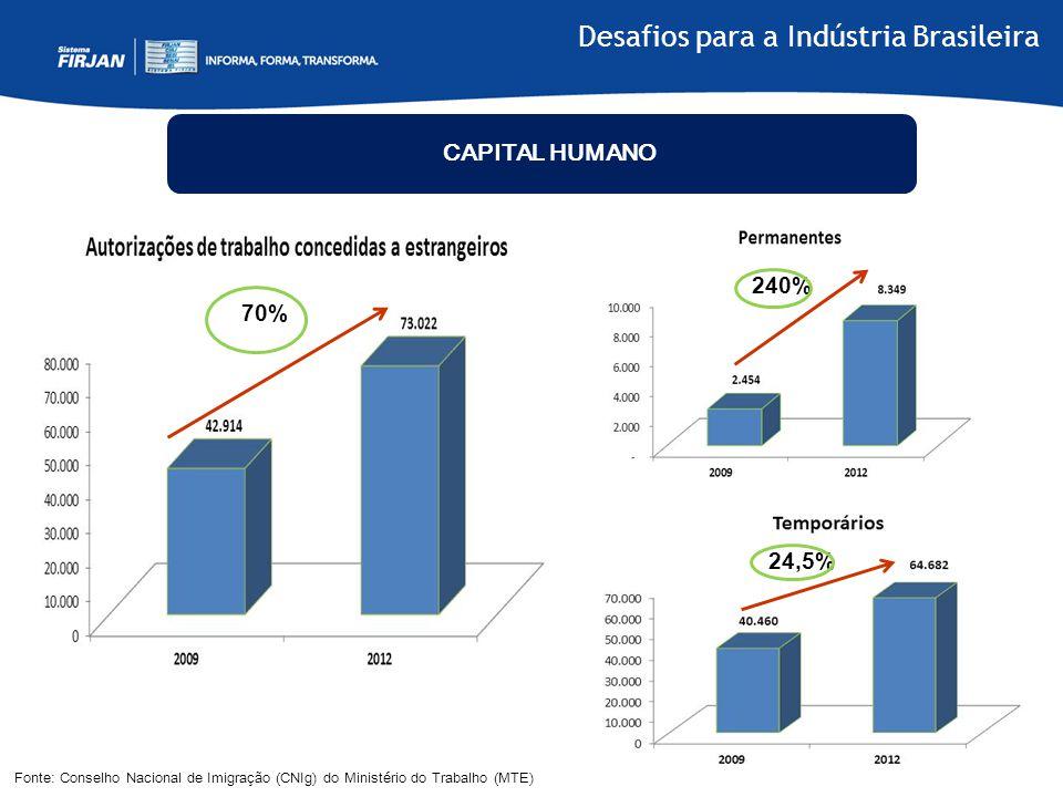 70% Fonte: Conselho Nacional de Imigração (CNIg) do Ministério do Trabalho (MTE) CAPITAL HUMANO 240% 24,5% Desafios para a Indústria Brasileira