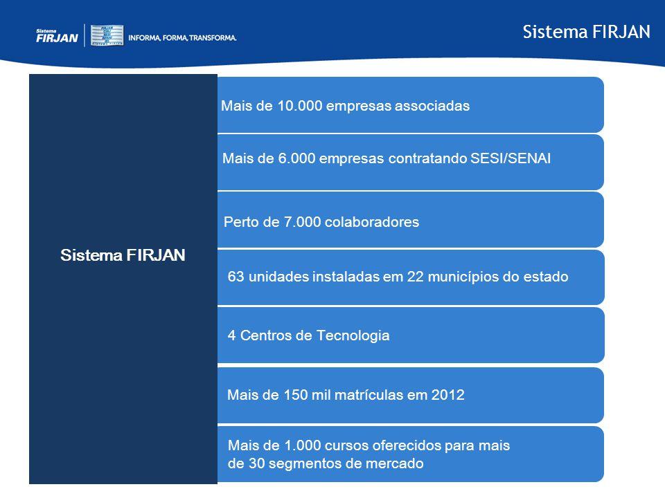 Sistema FIRJAN Mais de 10.000 empresas associadas Mais de 6.000 empresas contratando SESI/SENAI Perto de 7.000 colaboradores 63 unidades instaladas em