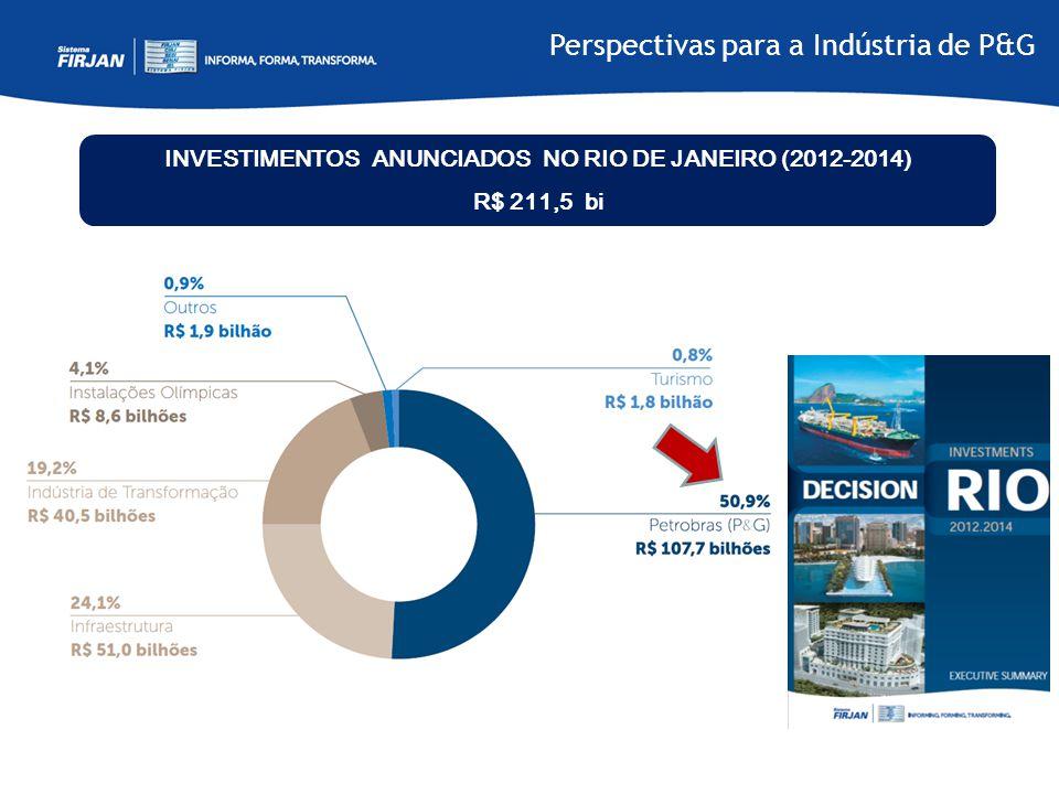 INVESTIMENTOS ANUNCIADOS NO RIO DE JANEIRO (2012-2014) R$ 211,5 bi Perspectivas para a Indústria de P&G