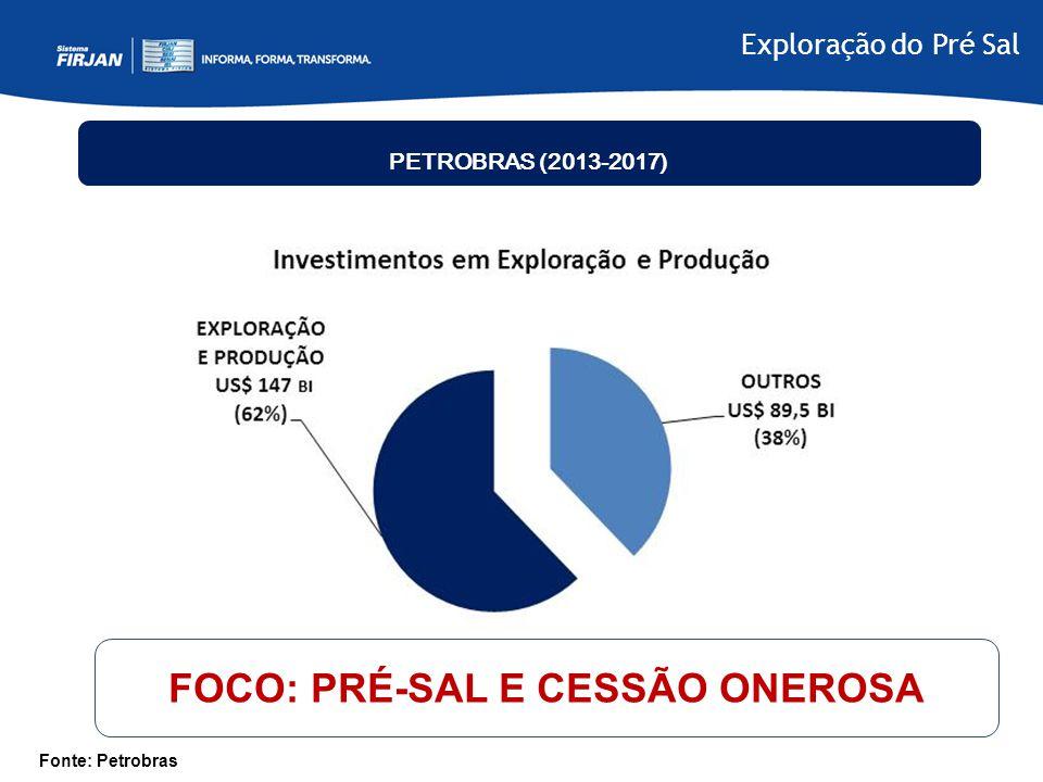 Exploração do Pré Sal PETROBRAS (2013-2017) Com uma faixa de 800km de extensão e 200km de largura, engloba 3 bacias sedimentares – de Santos, Campos e