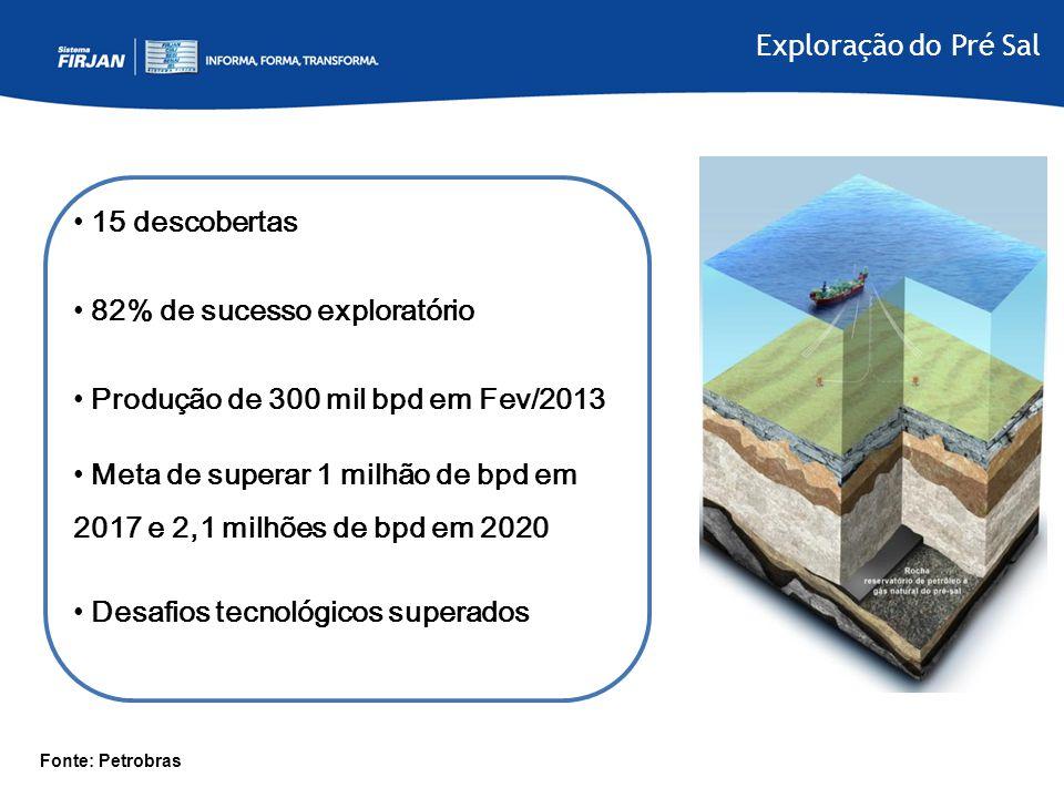 Exploração do Pré Sal • 15 descobertas • 82% de sucesso exploratório • Produção de 300 mil bpd em Fev/2013 • Meta de superar 1 milhão de bpd em 2017 e