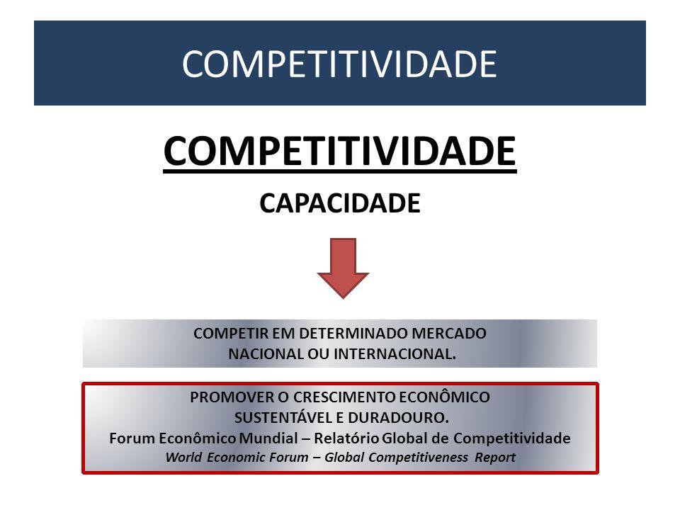 COMPETITIVIDADE CAPACIDADE COMPETITIVIDADE COMPETIR EM DETERMINADO MERCADO NACIONAL OU INTERNACIONAL. PROMOVER O CRESCIMENTO ECONÔMICO SUSTENTÁVEL E D