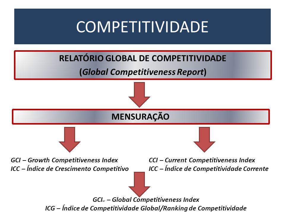 COMPETITIVIDADE MENSURAÇÃO RELATÓRIO GLOBAL DE COMPETITIVIDADE (Global Competitiveness Report) GCI – Growth Competitiveness Index ICC – Índice de Cres