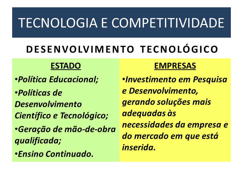 TECNOLOGIA E COMPETITIVIDADE ESTADO • Política Educacional; • Políticas de Desenvolvimento Científico e Tecnológico; • Geração de mão-de-obra qualific