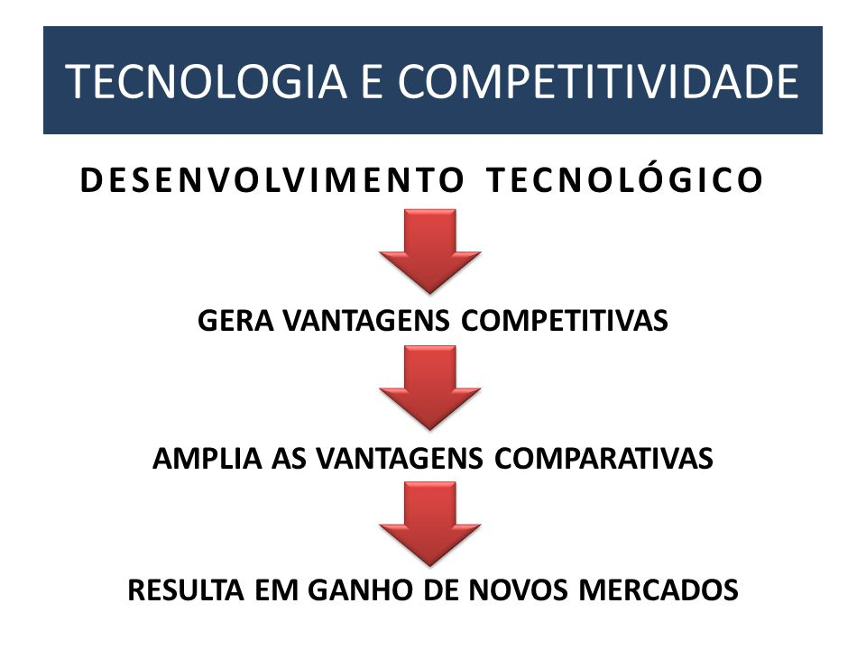 TECNOLOGIA E COMPETITIVIDADE DESENVOLVIMENTO TECNOLÓGICO GERA VANTAGENS COMPETITIVAS AMPLIA AS VANTAGENS COMPARATIVAS RESULTA EM GANHO DE NOVOS MERCAD
