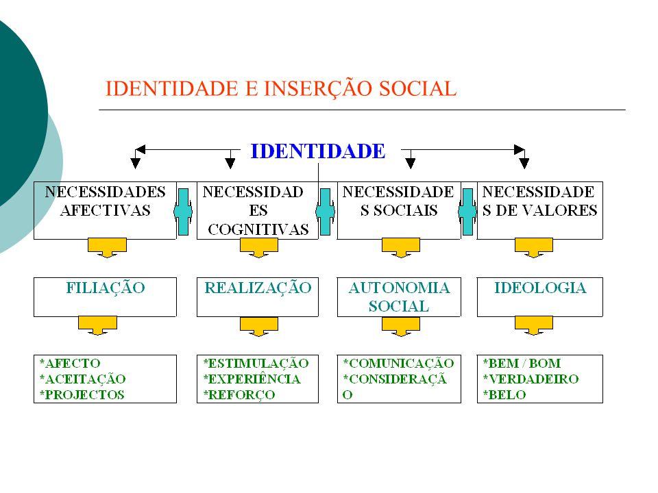  Como desenvolver a identidade se houver falta de :  afectividade, aceitação, investimento.