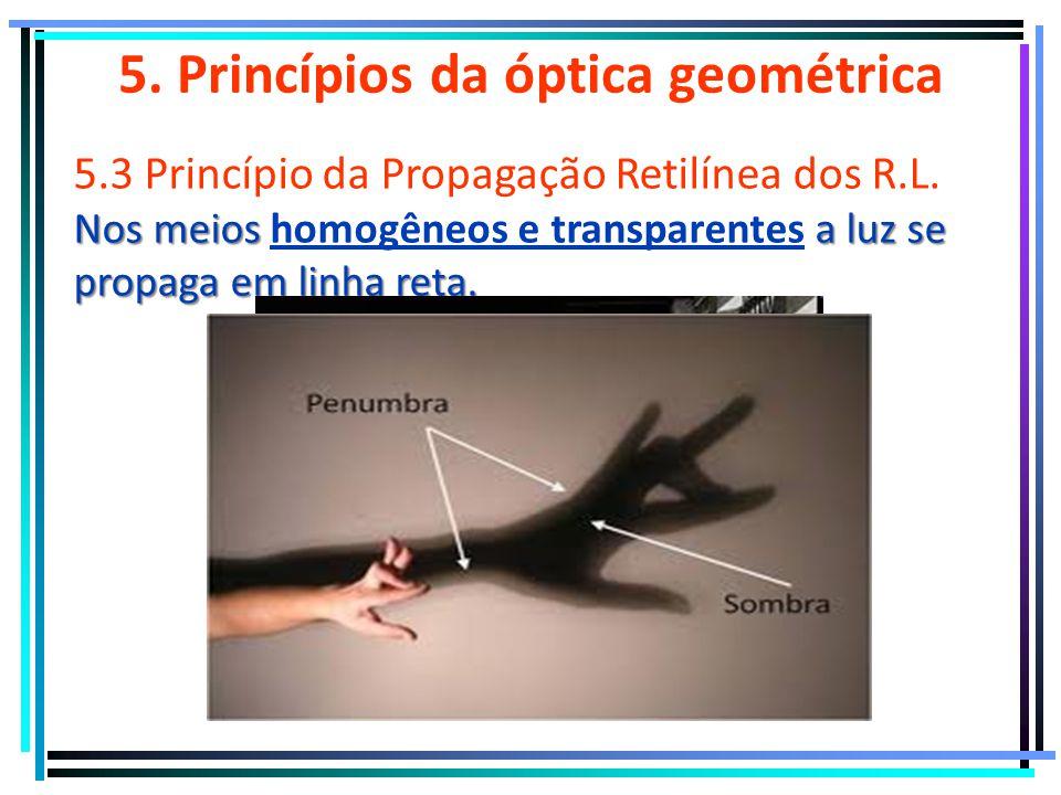 5. Princípios da óptica geométrica 5.2 Princípio da Reversibilidade dos R.L. O caminho de um raio de luz não se modifica quando permutamos as posições