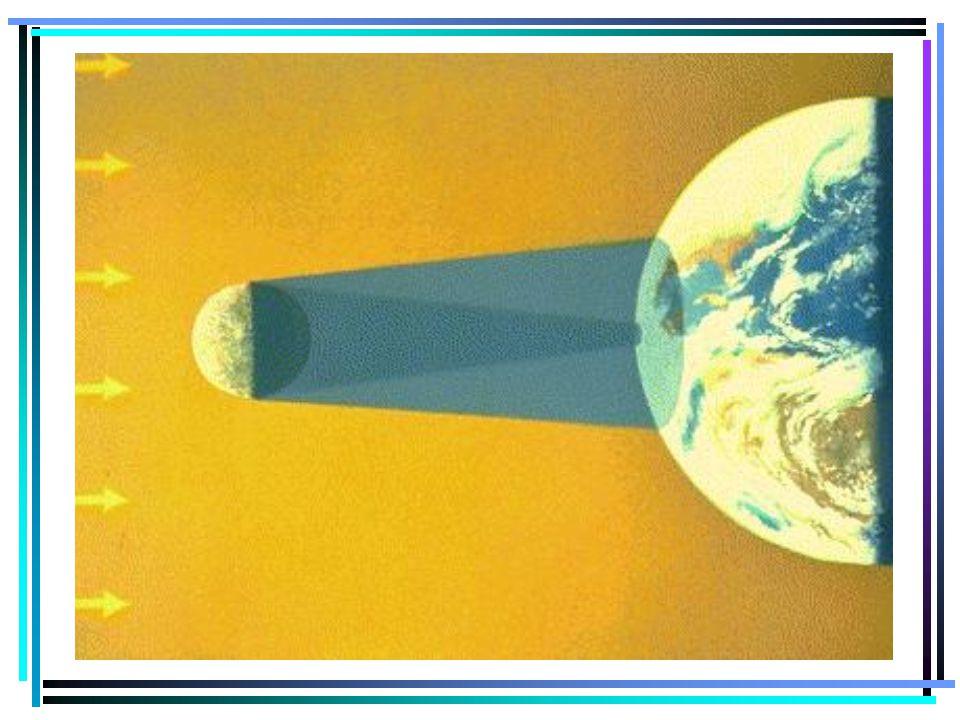 ECLIPSE SOLAR A lua se encontra disposta entre o sol e a terra. Fase da lua : LUA NOVA