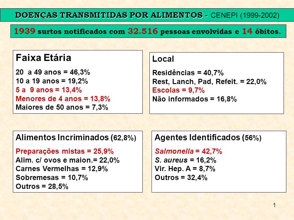 1 DOENÇAS TRANSMITIDAS POR ALIMENTOS - DOENÇAS TRANSMITIDAS POR ALIMENTOS - CENEPI (1999-2002) 1939 surtos notificados com 32.516 pessoas envolvidas e
