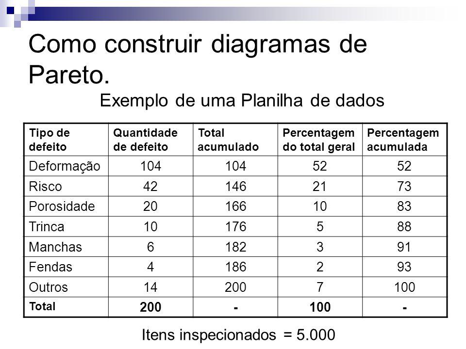 Como construir diagramas de Pareto. Tipo de defeito Quantidade de defeito Total acumulado Percentagem do total geral Percentagem acumulada Deformação1