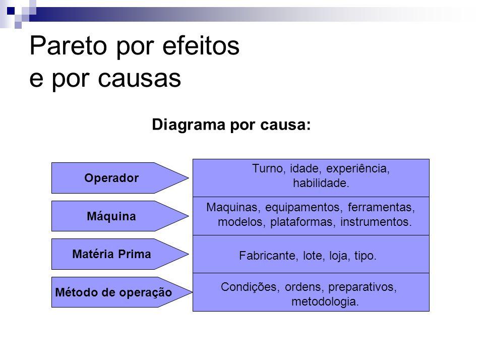 Pareto por efeitos e por causas Diagrama por causa: Operador Turno, idade, experiência, habilidade. Máquina Maquinas, equipamentos, ferramentas, model