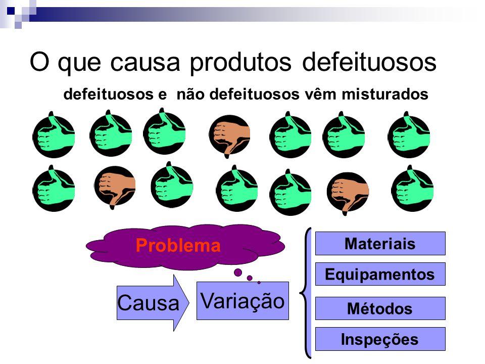 O que causa produtos defeituosos defeituosos e não defeituosos vêm misturados Causa Variação Materiais Equipamentos Métodos Inspeções Problema