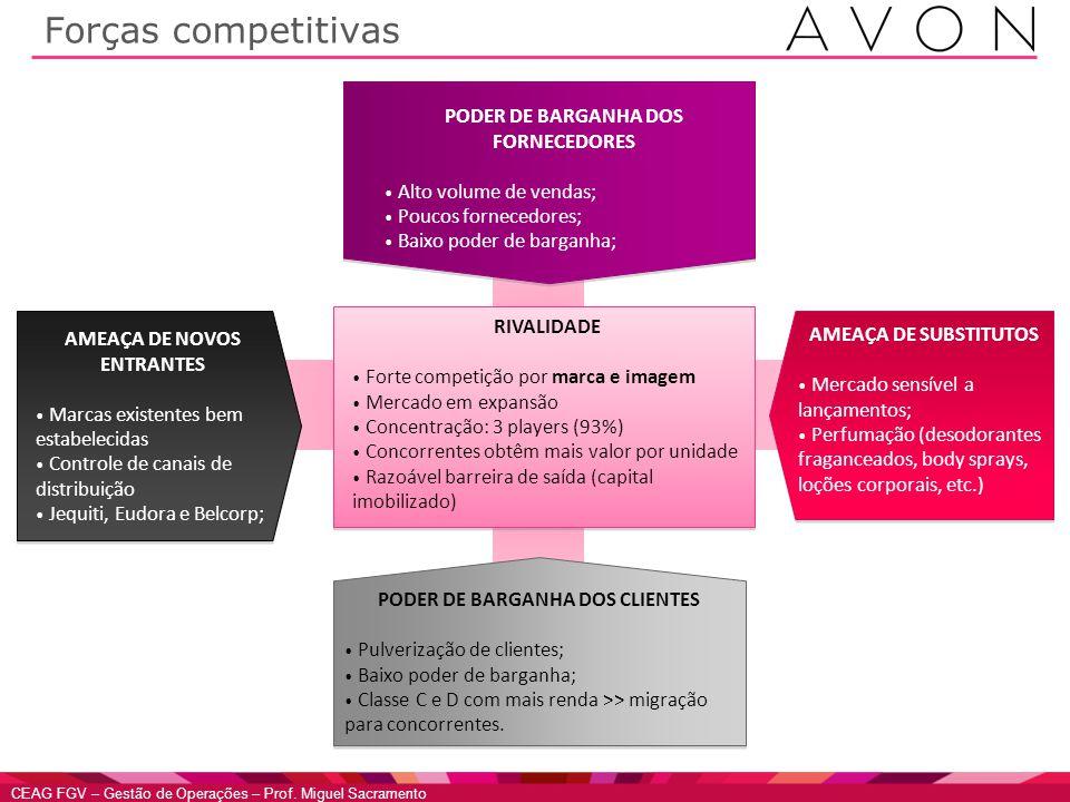 CEAG FGV – Gestão de Operações – Prof. Miguel Sacramento Forças competitivas RIVALIDADE • Forte competição por marca e imagem • Mercado em expansão •