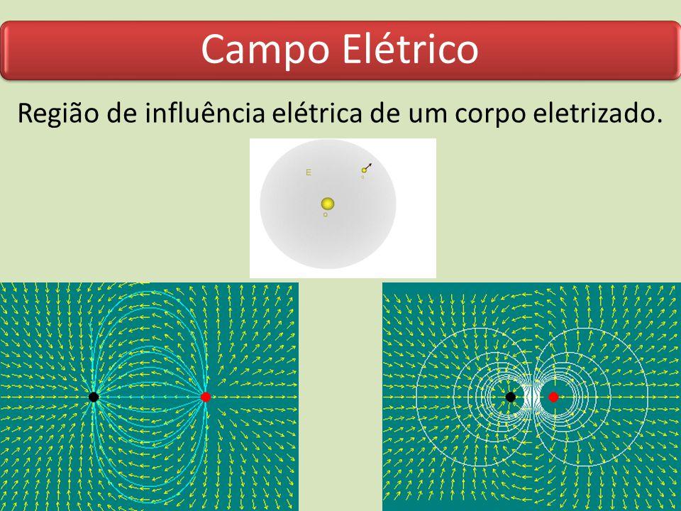 Campo Elétrico Região de influência elétrica de um corpo eletrizado.