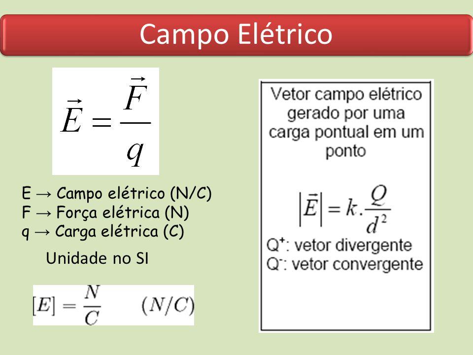 Linhas de Campo As Linhas de forças (ou de campo) são linhas imaginárias, tangentes aos vetores campo elétrico em cada ponto do espaço sob influência elétrica e no mesmo sentido dos vetores campo elétrico.