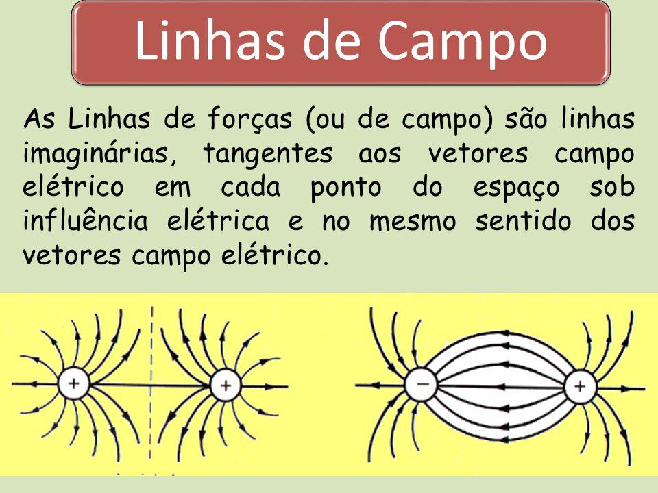 Linhas de Campo As Linhas de forças (ou de campo) são linhas imaginárias, tangentes aos vetores campo elétrico em cada ponto do espaço sob influência